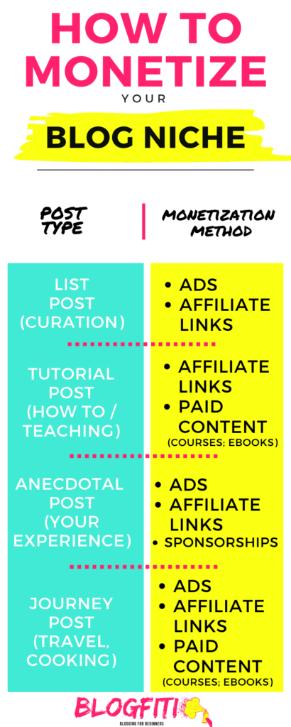 Infographic explaining how to monetize each type of blog post. blog niches