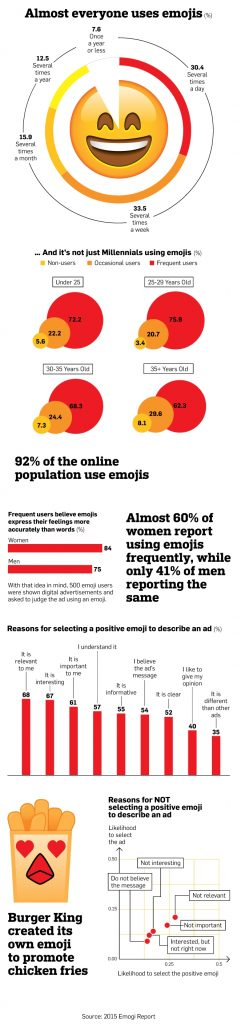Emojis in social media content infographic