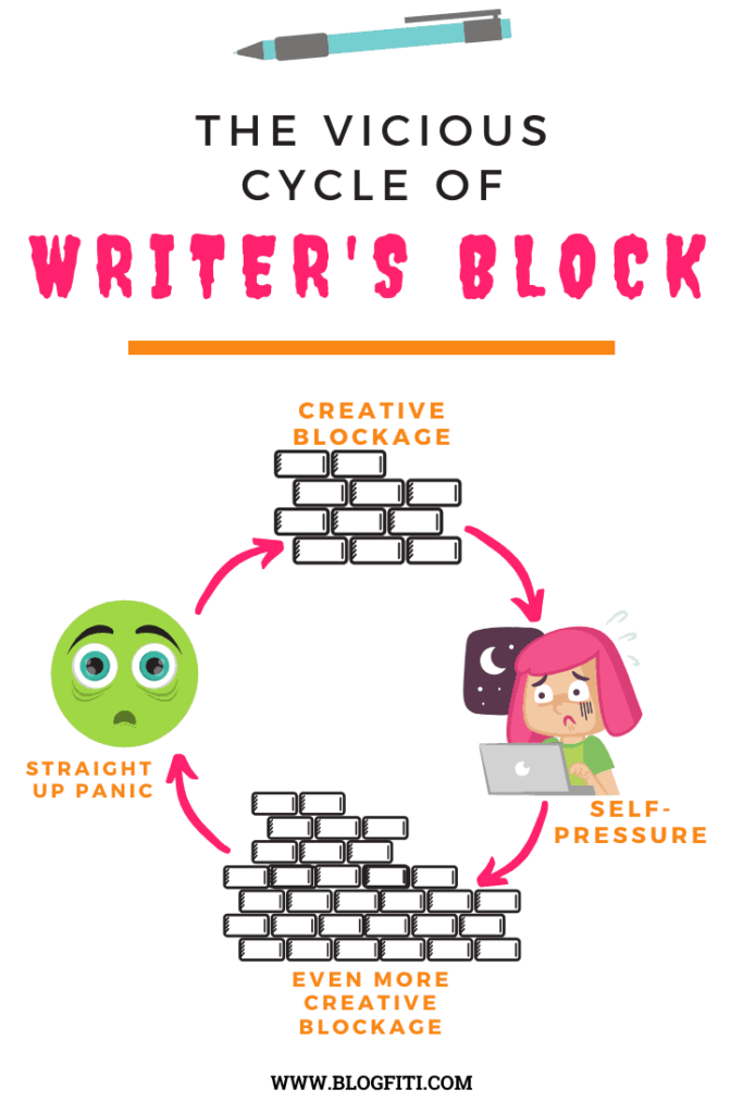 THE VICIOUS CYCLE OF WRITERS BLOCK PIN