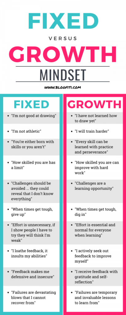 how to be creative fixed vs growth mindset infographic