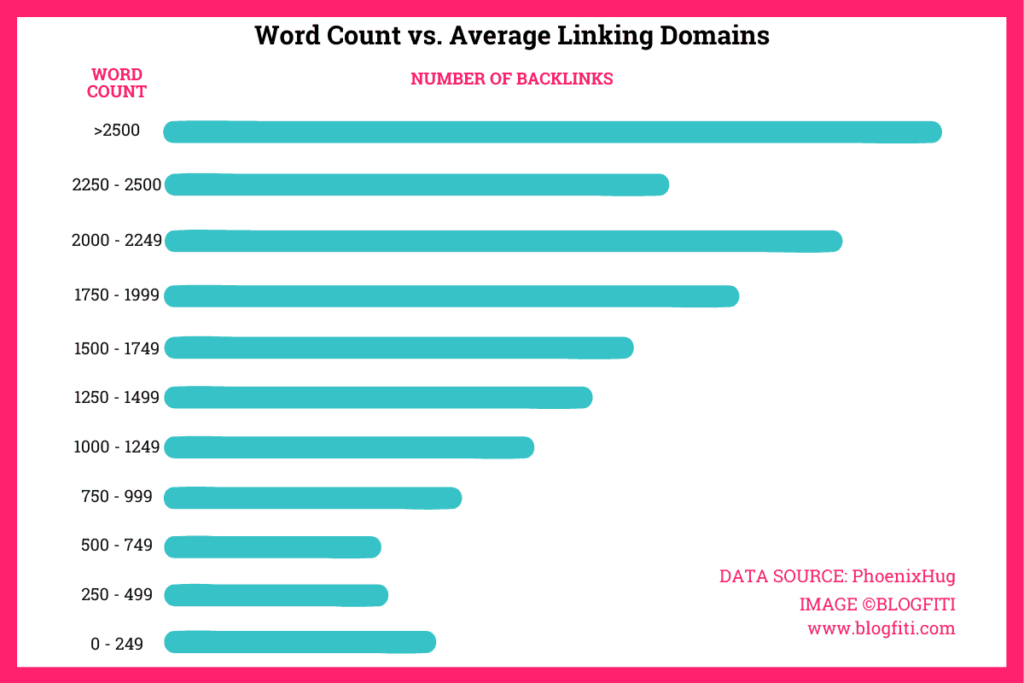 ideal blog post length backlinks graph