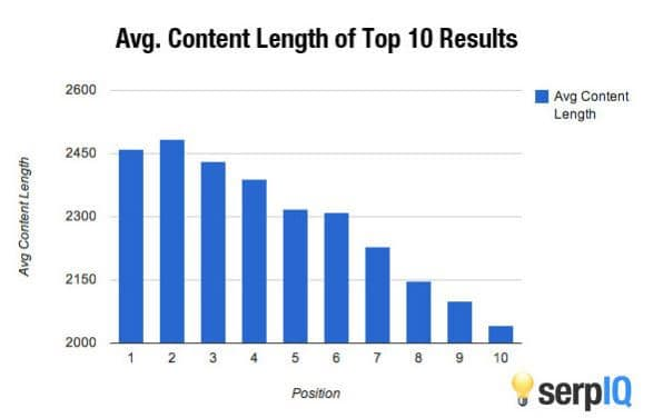 ideal blog post length serp iq