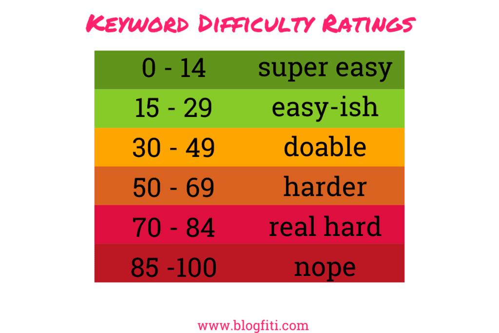 Keyword Difficulty Ratings